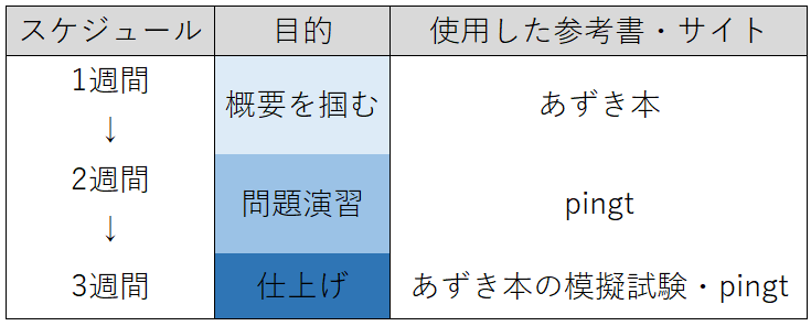学習スケジュール(102)